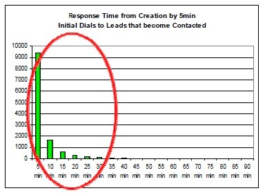 response time from creation by 5 min increments