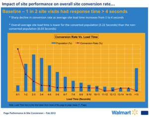 chart showing raised conversions with faster site speed