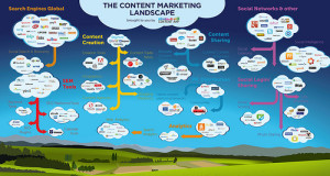 Content marketing drives sales