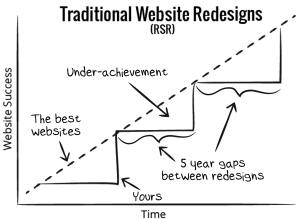The traditional website redesign cycle of under-performance