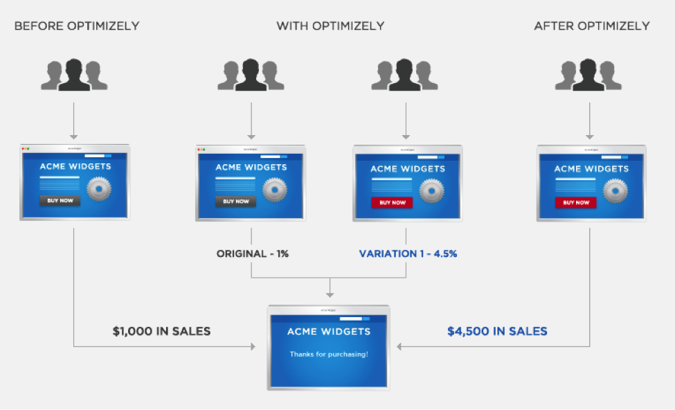 Optimizely graph showing lifts in conversion with button color changes