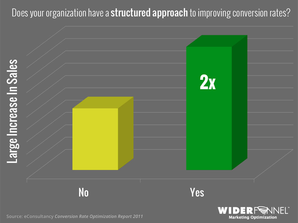 Structured approach doubles conversion optimization success