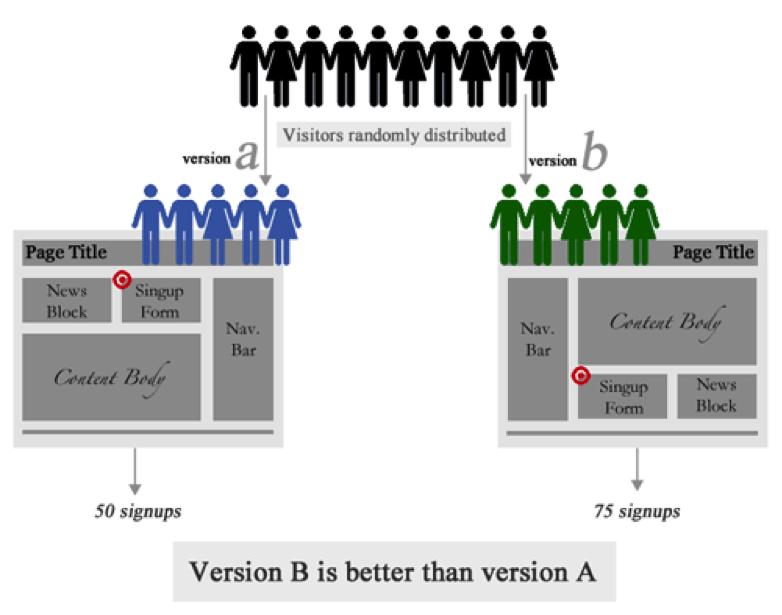 Smashing Magazine's example of A/B testing information architecture