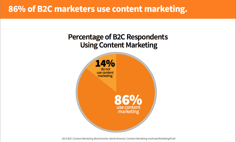 86% of B2C marketers use content marketing