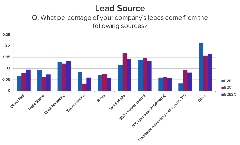 top lead sources