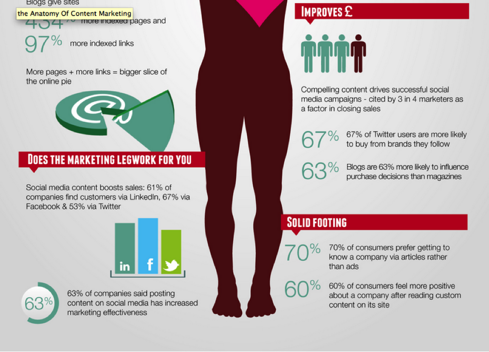 Infographic about the anatomy of content marketing