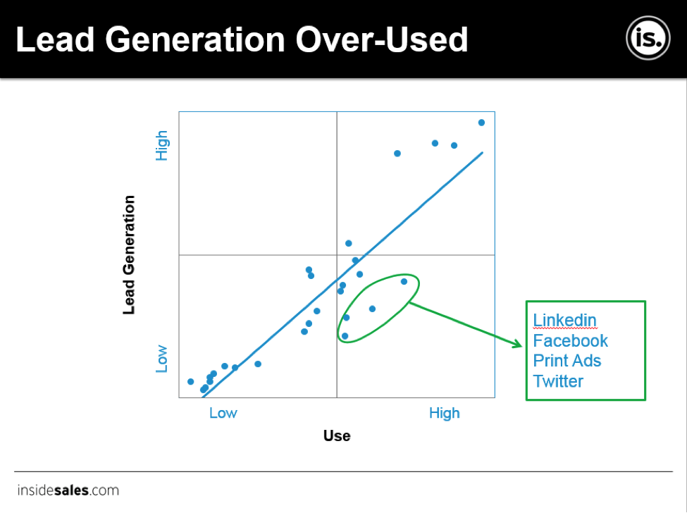 Lead generation chart from Insidesales.com