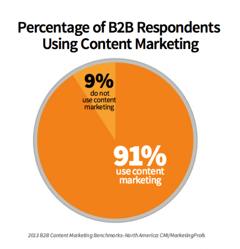 Content marketing survey from slideshare