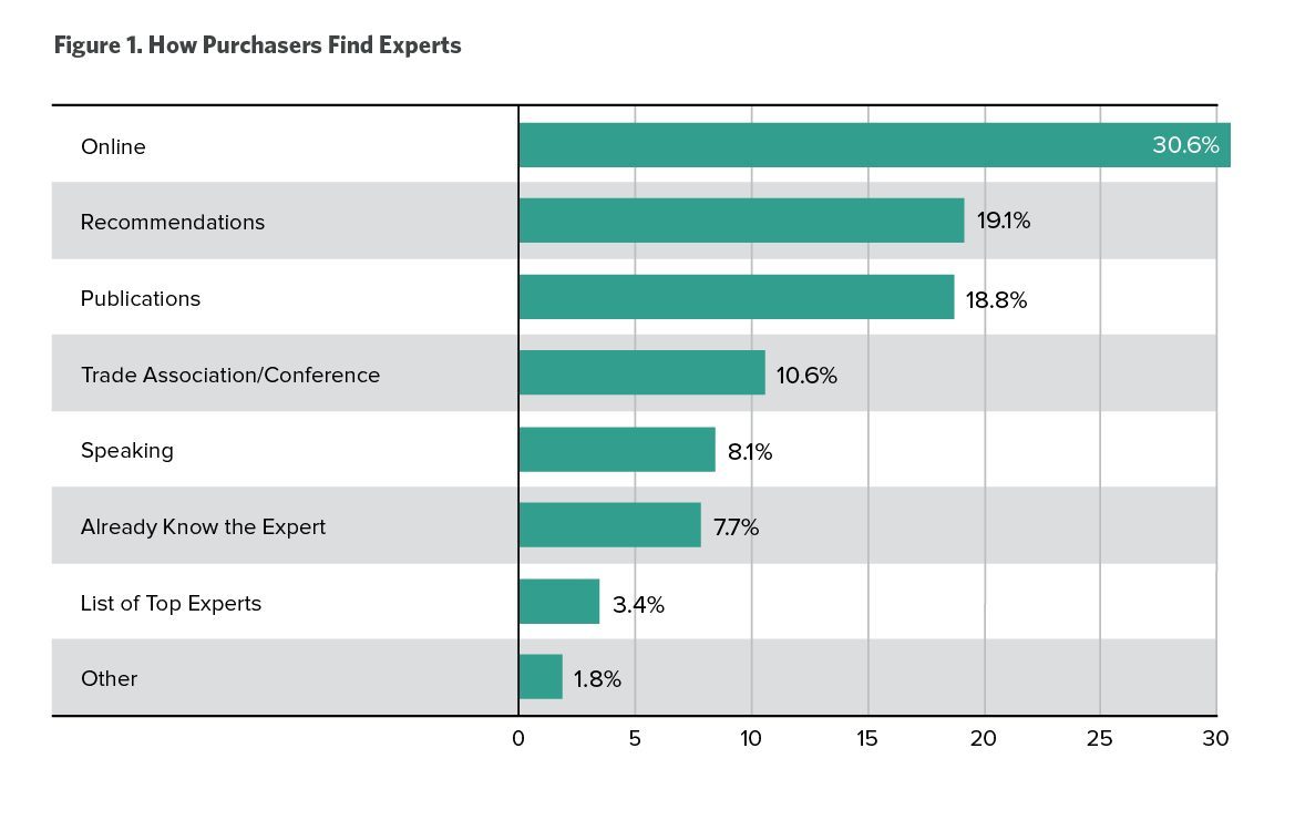 How purchasers find experts