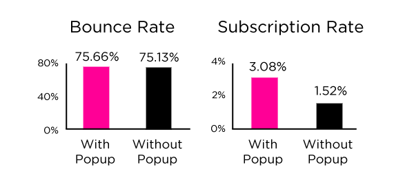 bounce/subcription rate