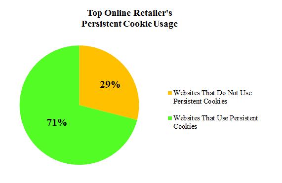 online retailers cookies