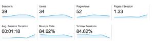 sajad blog traffic