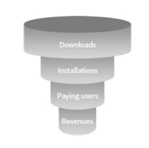 Optimization funnel