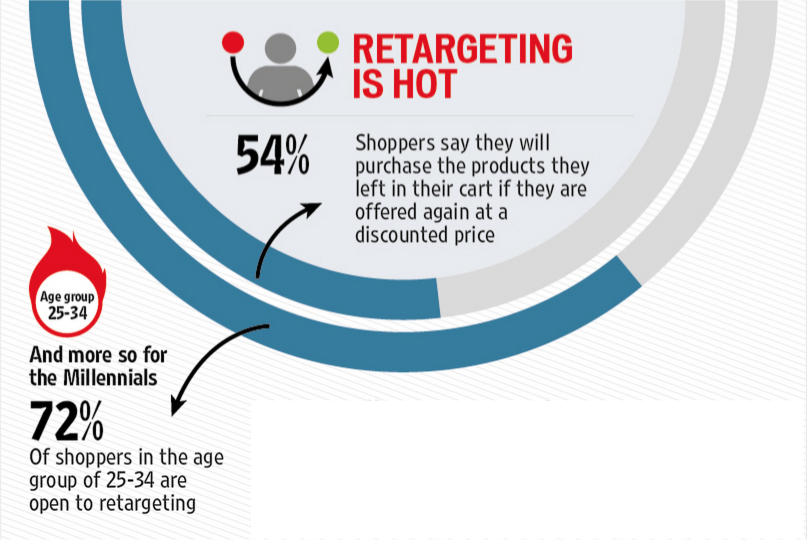 retargeting is hot
