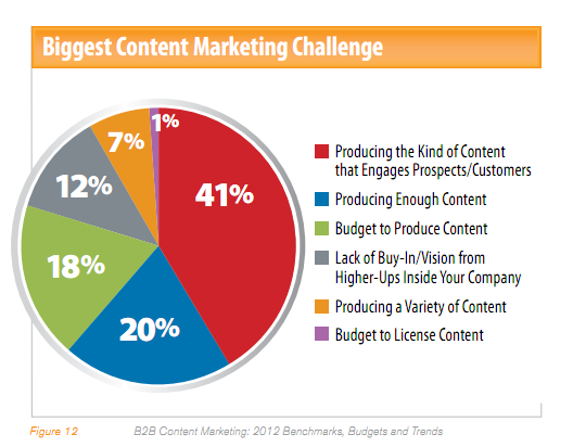 content marketing challeges