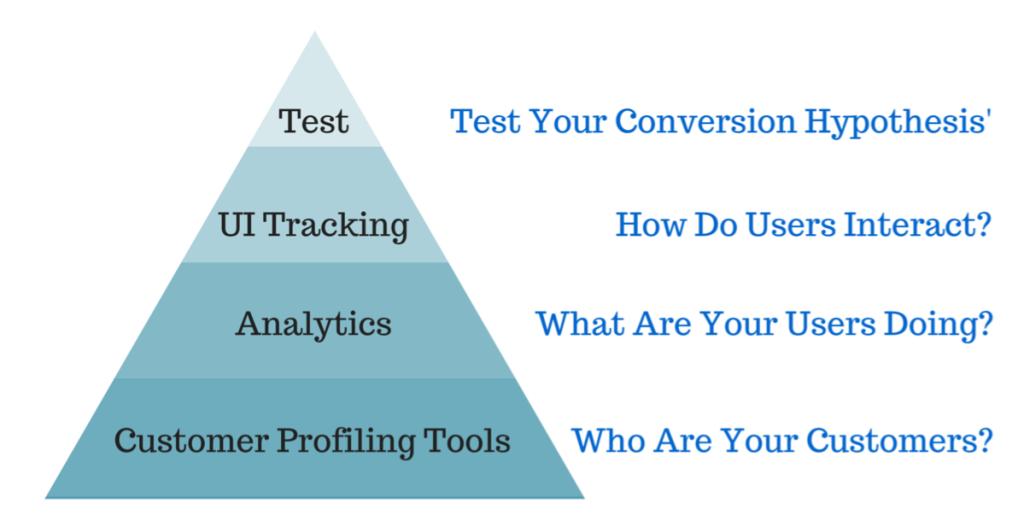 Conversion Optimization Pyramid