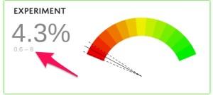 ISValid split test confidence interval