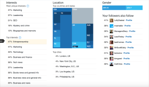 Twitter Analytics Followers / Audience Data