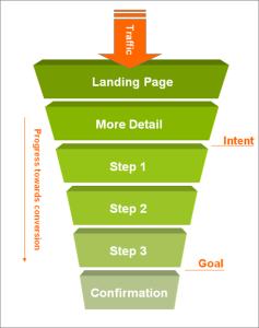 basic website conversion funnel