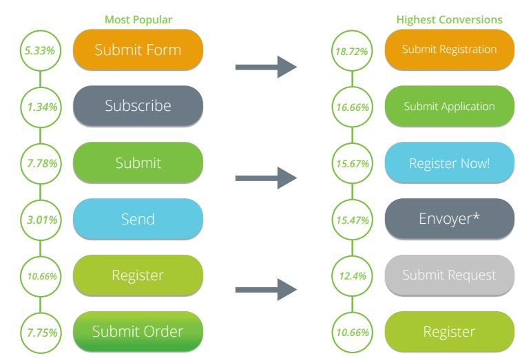 Formstack lead generation form