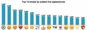 mailchimp top emojis subject lines
