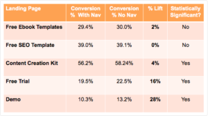 Effects of moving distracting navigation bar on landing page conversions