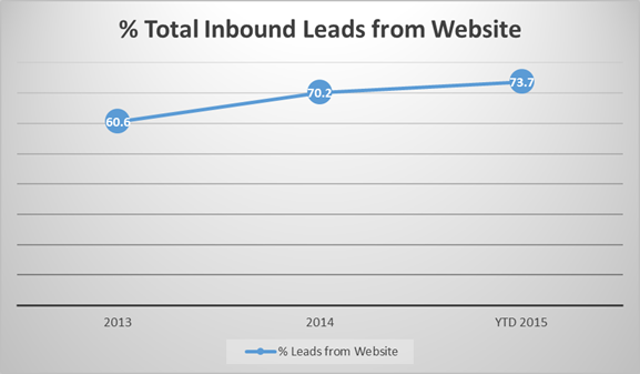 total inbound leads with live chat