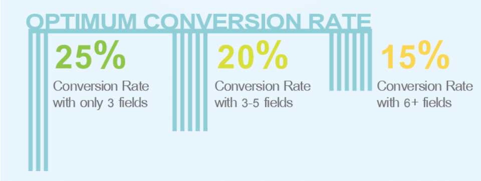 A study on form fields and conversions from Quicksprout.com
