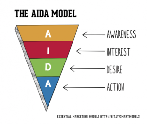 A Visual representation of the AIDA Marketing model
