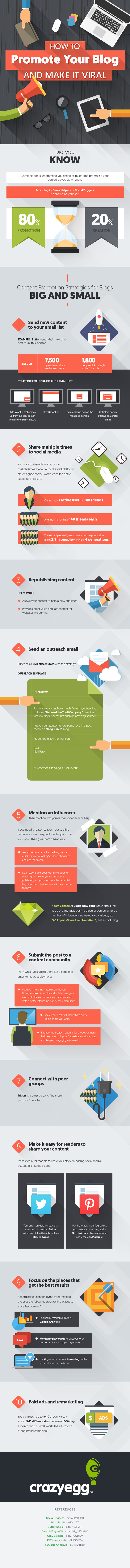 How to make your blog viral infographic by Crazyegg
