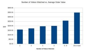 VIDEOS improve conversions