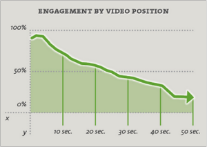video content engagement