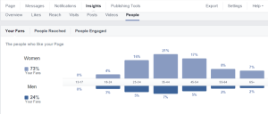 Facebook people overview