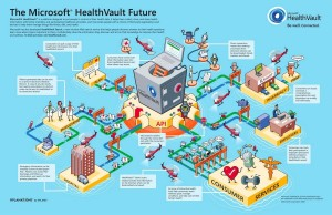 Microsoft Health Vault