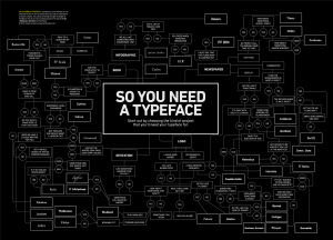Typeface Infographic