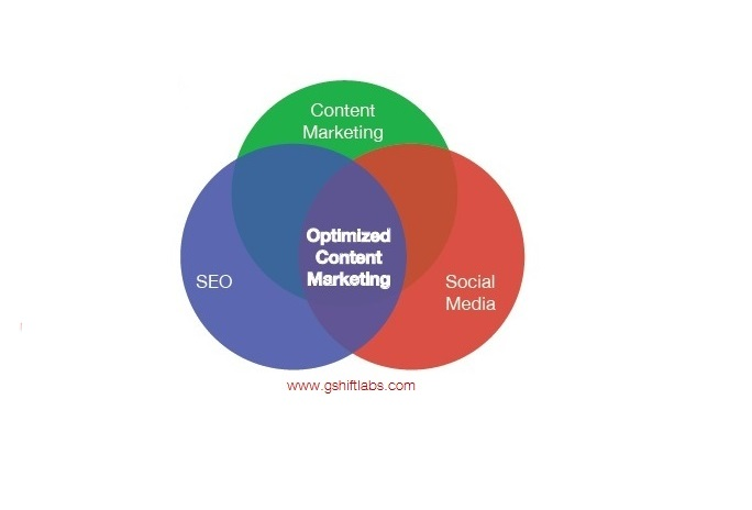 Optimize Content Marketing