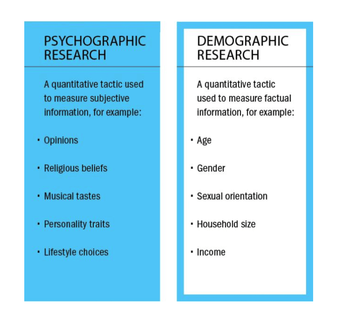 psychographic research vs demographic