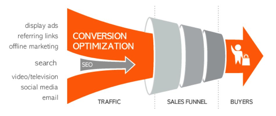seo-and-the-sales-funnel