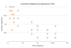 customer happy response time