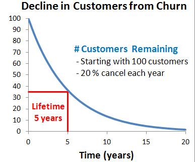 decline in customer