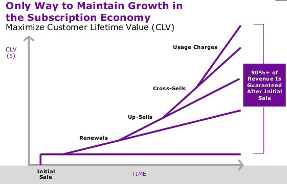 will the move to corporate branding maximize customer lifetime value