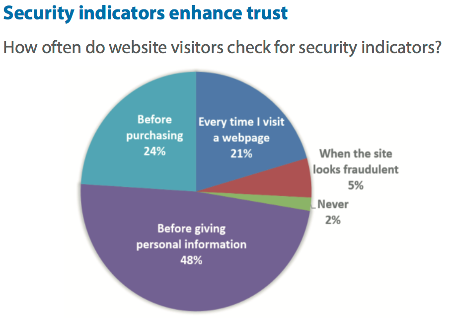 How users check for trust signifiers