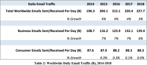 Study into how many emails are sent and received every day