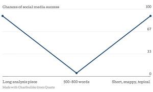 chances of social media success