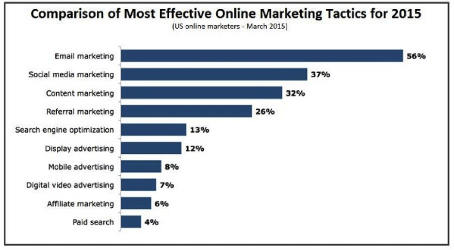 comparison-of-most-effective-online-marketing-tactics