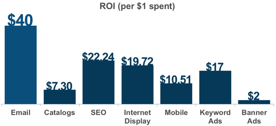 roi per 1 dollar spent marketing
