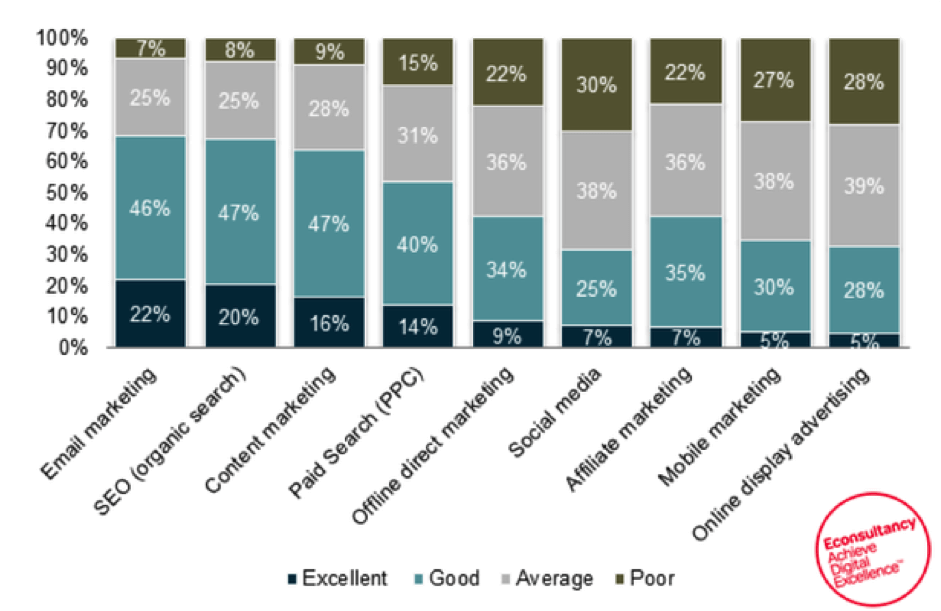 the most valuable channel is email