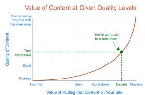 value of content