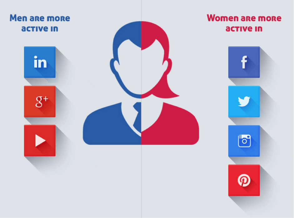 women vs. men social media sites