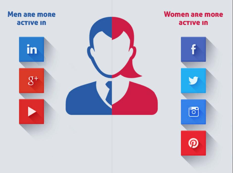 women vs. men social media sites